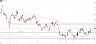 Australian Dollar Forecast Aud Usd Aud Jpy Surge On