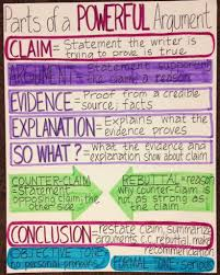 best images about argumentative writing anchor 17 best images about argumentative writing anchor charts graphic organizers and reading lessons