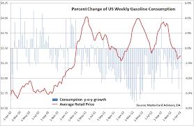Snake Oil Chart Snake Oil Trading Blog Us Gasoline Demand Weakens Despite