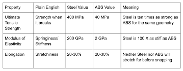 How To Read Material Data Sheets