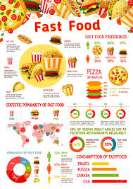 Fast Food Infographic With Graph And Chart Of Junk Meal Popularity