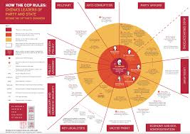 Chinese Communist Party Organization Chart Infographic How The Ccp Rules A Guide To Chinas Leaders