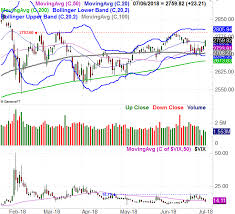Sidestep Chart Weekly Market Outlook July 8th 2018