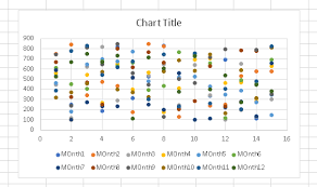 Create Scatterplot With Multiple Columns Super User