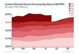 Carbon Monoxide Ppm Chart The World Passes 400 Ppm Threshold Permanently Climate