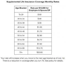 Life Insurance Rate Chart Supplemental Life Insurance Multnomah County
