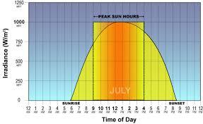 How Many Peak Sun Hours Do Solar Panels Need
