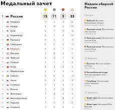 Итоги олимпиады Сочи Кто выиграл Олимпиаду в Сочи Медальный  Таблица медалей онлайн сколько медалей у России Февраль 23 2014 Медальный зачет Сочи