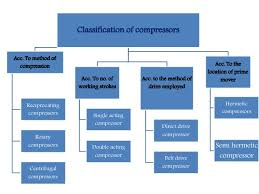types of refrigeration compressors. 3. classification of compressors types refrigeration