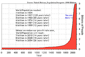 Population growth - From Jesus Christ until 2050.