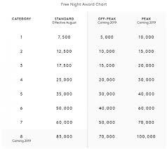 Spg Award Chart Marriott Rewards Spg Free Night Award Chart Examples