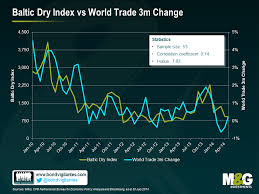 What Is The Collapse In The Baltic Dry Shipping Index