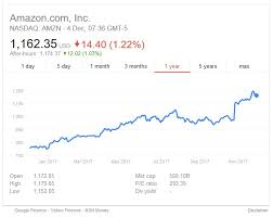 google current stock price when will amazon stock split again atar life