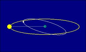 Image result for sun's orbit