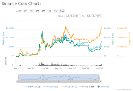 Bnb Cmc Chart Png Crypto Daily News 2018s 1