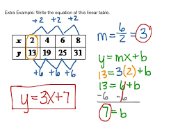 slope intercept form showme on how write linear equation from table likeness how write linear equation from table last thumb1446425529 visualize