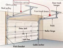 ingenious inspiration ideas how to replace garage door springs