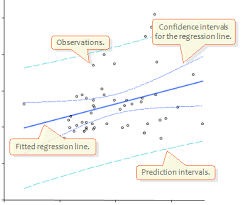 Linear Regression Chart Multiple Linear Regression With Scatter Residual Plots