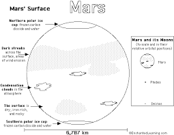 Small Picture Mars PrintoutColoring Page Simple Version EnchantedLearningcom