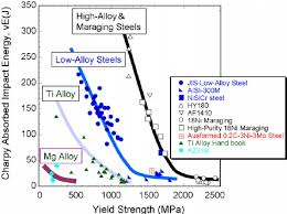 Correlation Between Yield Strength And Charpy V Notch Impact