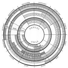 4K1dN charts constructing an annual cycle radial diagram in powerpoint on create my own template in powerpoint