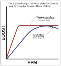 how a boost controller works how a boost controller works turbosmartturbosmart