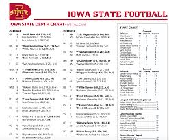 First Look Iowa States Pre Camp Depth Chart