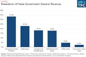 What Are The Sources Of Revenue For State Governments Tax