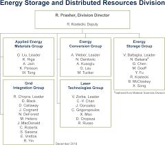 Applied Materials Organization Chart Organizational Chart Energy Storage Distributed