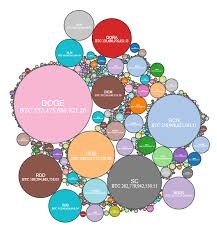 D3 Js V4 Zoom On Bubble Chart Stack Overflow