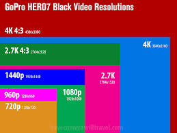 Gopro Chart Comparison Gopro Hero7 Black Video Modes Resolutions Framerates Fovs