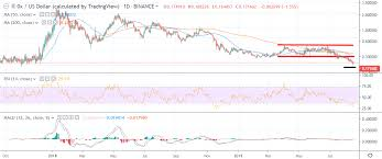 0x Price Analysis Zrx Usd Recovery Attempts Crypto Briefing