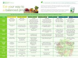 Acid Alkaline Balance Diet Chart Acid And Alkaline Foods