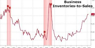 Chart Of The Day Business Inventory To Sales Ratio At 1 41x