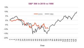 Stock Market Deja Vu 2018 1998 Comparisons See It Market