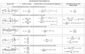 modeling with higher order linear diffeial equations boundary value problems deflection of a beam