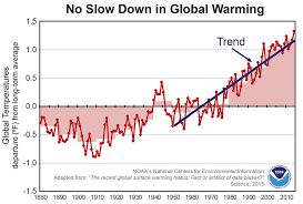 Global Warming Chart Images No Slowdown In Global Surface Temperatures After All