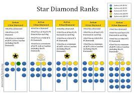 Yep Im A 5 Star Diamond Coach By Nov 25th 2012 Team
