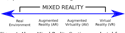 Augmented Reality Vs Virtual Reality Venn Diagram Figure 1 From All Reality Virtual Augmented Mixed X Mediated