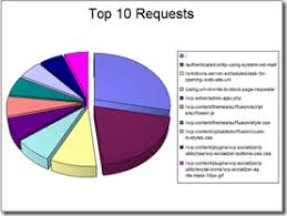 Office Chart Web Component Windows 7 Support Pie Charts Log Parser And The Office