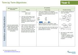 Free mastery maths resources from White Rose Maths Hub | Ramblings ...
