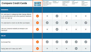 Credit Card Comparison Chart 15 Tips To Build Better Banking Product Comparison Pages