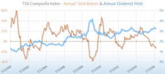 Tsx Annual Returns Chart Tsx Composite P E Cape Yield Tr 2019 Siblis Research