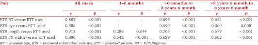 Predicting Endotracheal Tube Size From Length Evaluation Of
