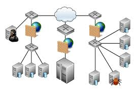 virtual labs network diagram