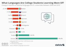 Kpop Popularity Chart A Surge Of Us College Students Are Learning Korean Because