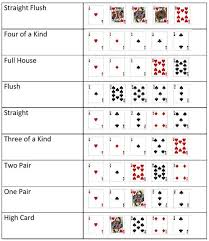 What Wins In Poker Chart Texas Holdem Poker Hand Ranking