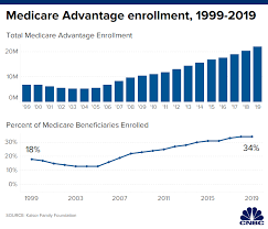 Medicare Advantage Comparison Chart 2019 Medicare Open Enrollment Is Underway Whats New And What To