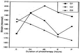 Fiberoptic Conventional And Combination Phototherapy For