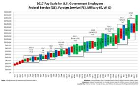 Us Military Pay Chart 2016 Military Rank Grade Online Charts Collection